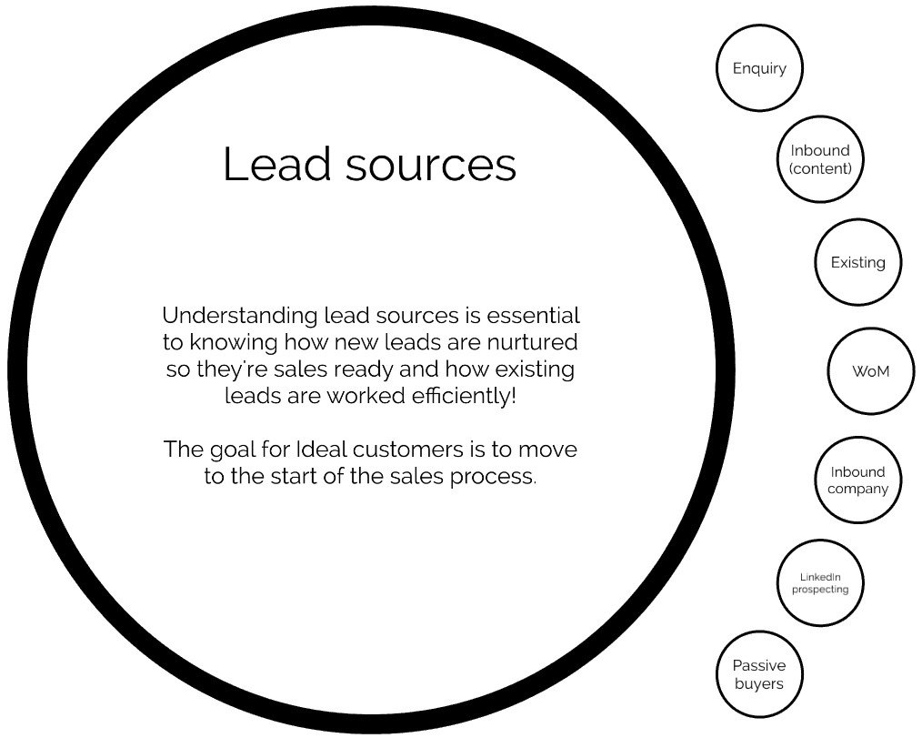 How Your Sales Team in Automotive Should be Qualifying Leads