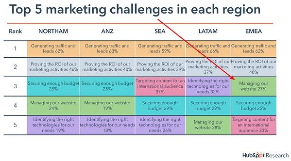 Top 5 marketing challenges in each region