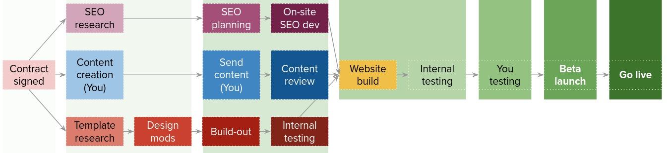 Website project timeline