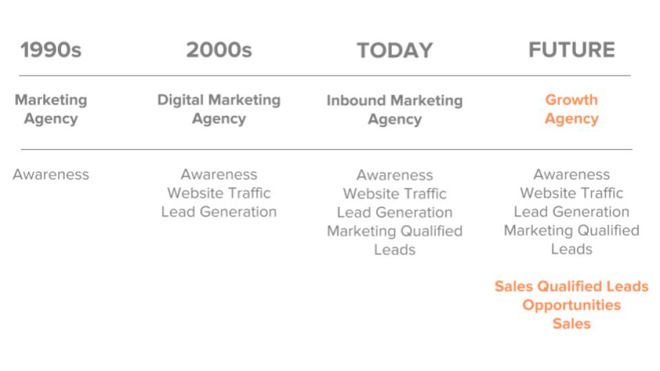How we are different to other agencies