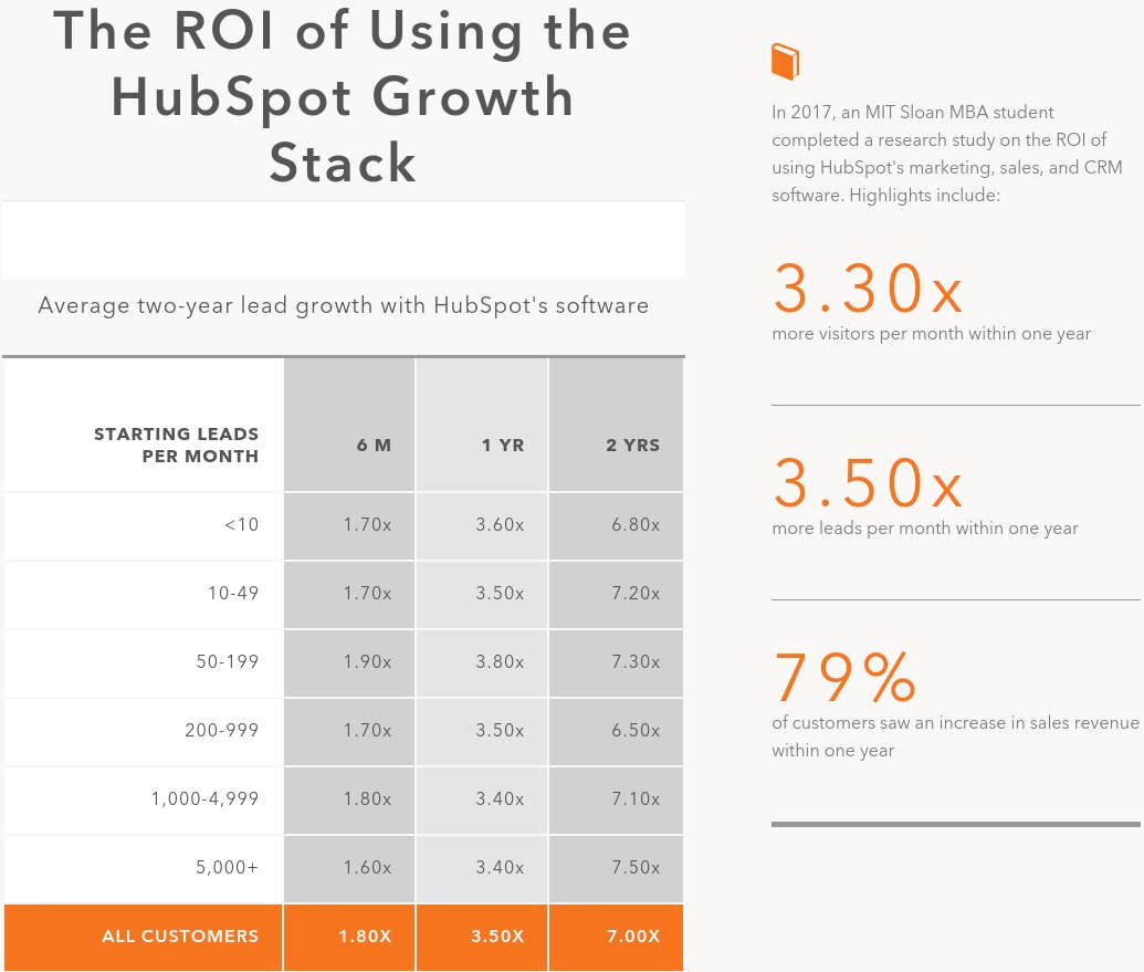 The ROI of Using the HubSpot Growth Stack