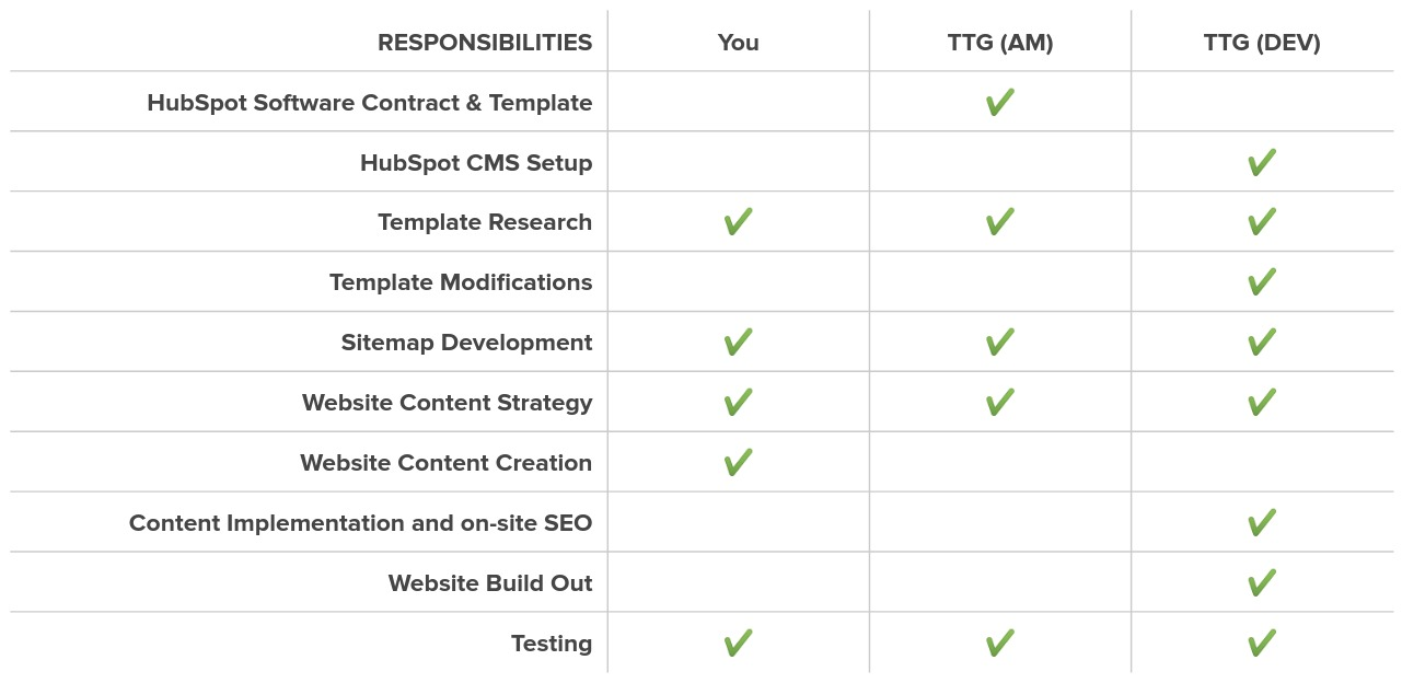 Website design roles and responsibilities