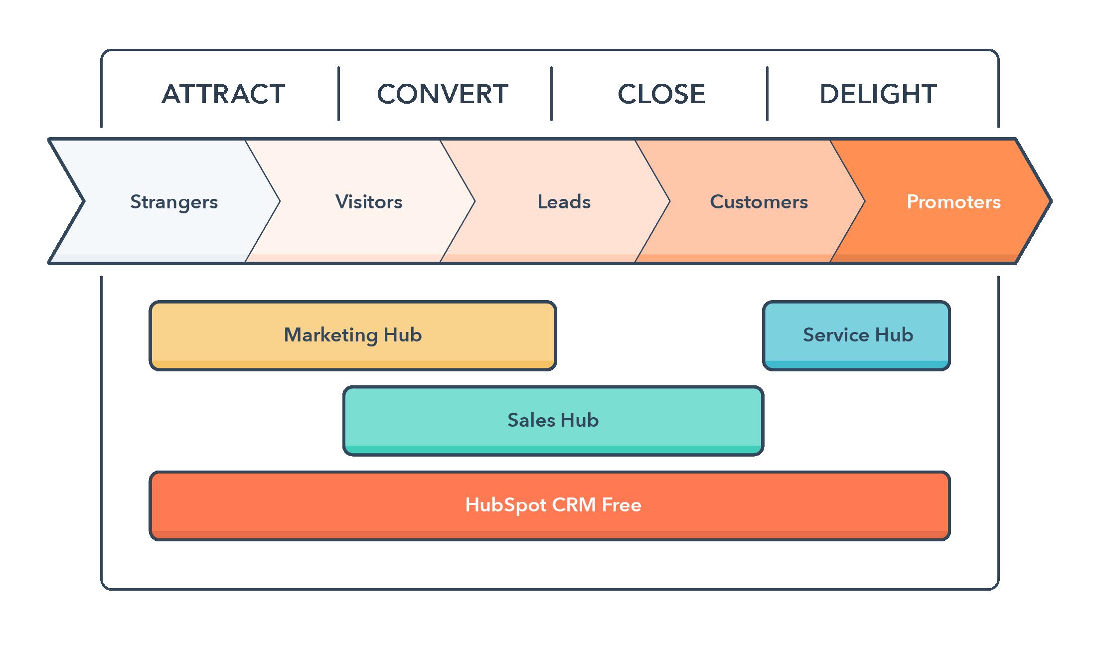 HubSpot's Inbound Mastery Bootcamp